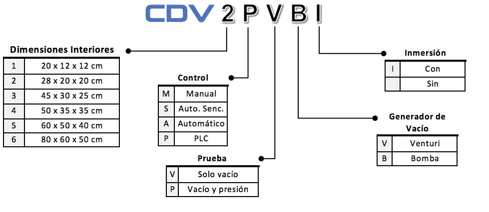 Como escoger camara de vacio CDV