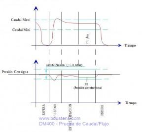 funcinamientro caudalimetro