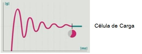 grafico celula carga