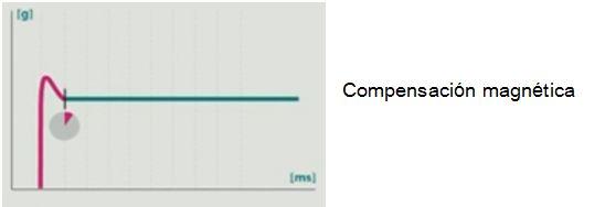 grafico sensor compensacion magnetica