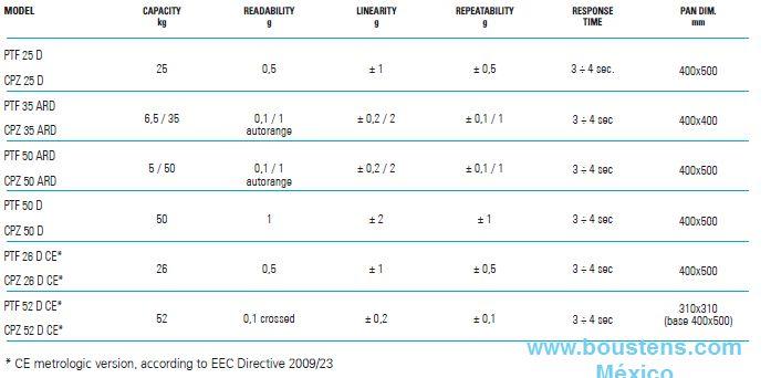 tabla Balanza de alta precisión y recuento de piezas